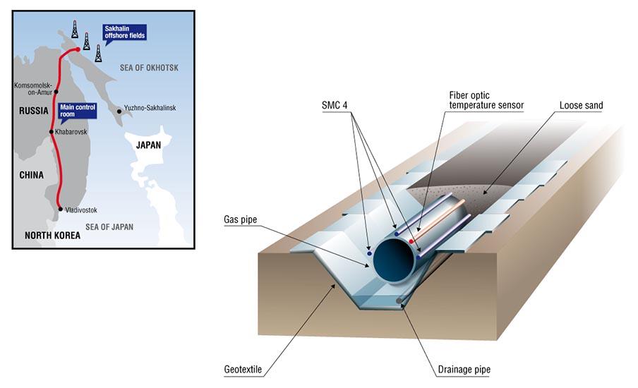 Dessin vectoriel de gazoduc en zone sismique. Infographie Tristan Boy de la Tour, graphiste Lausanne.