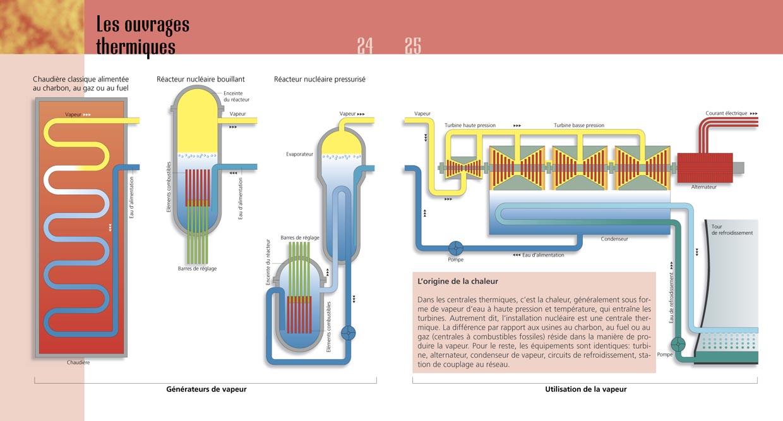 Schéma de fonctionnement d'une centrale nucléaire. Brochure «Nos centrales électriques». Tristan Boy de la Tour, graphiste Lausanne