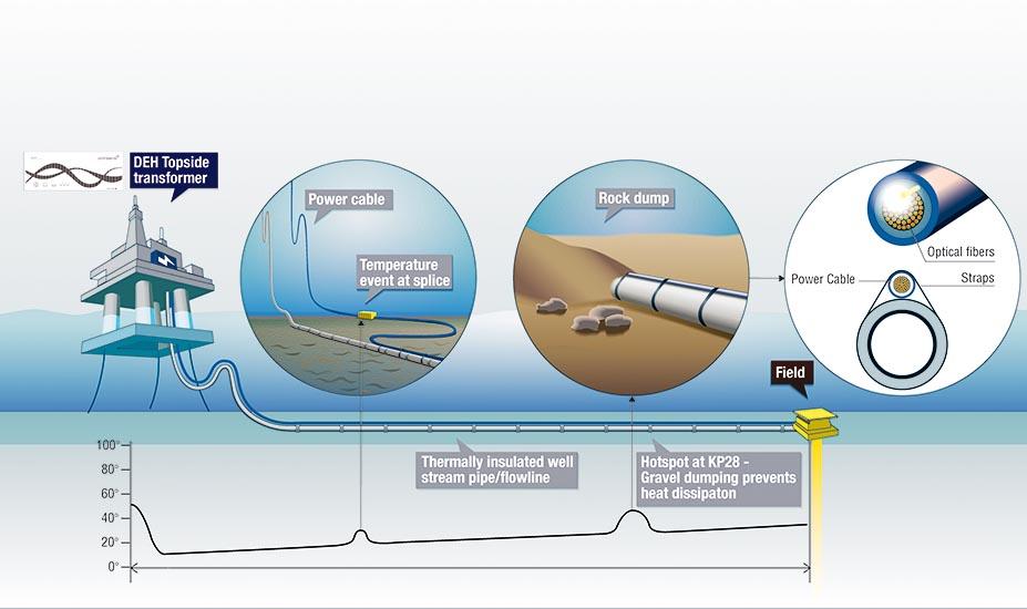 Température des pipelines Omnisens. Graphiste Tristan Boy de la Tour, Lausanne