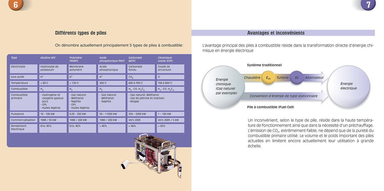 Brochure «Pile à combustible». Tristan Boy de la Tour, graphiste Lausanne